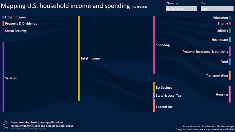 U.S. Consumer Expenditure Flows by Income Level