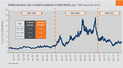 NYMEX natural gas 12-month average future prices (April 1990-December