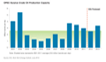 OPEC Surplus Crude Oil Production Capacity - thumbnail