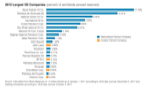 2012 Largest Oil Companies Reserves