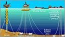 DDS Floating Production Subsea - thumbnail