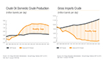 Crude Oil Domestic Crude Production and Gross Imports - Crude