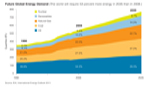 future global energy demand