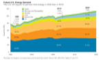 future US energy demand