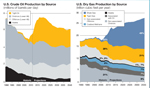 US Crude and Dry Gas by Source