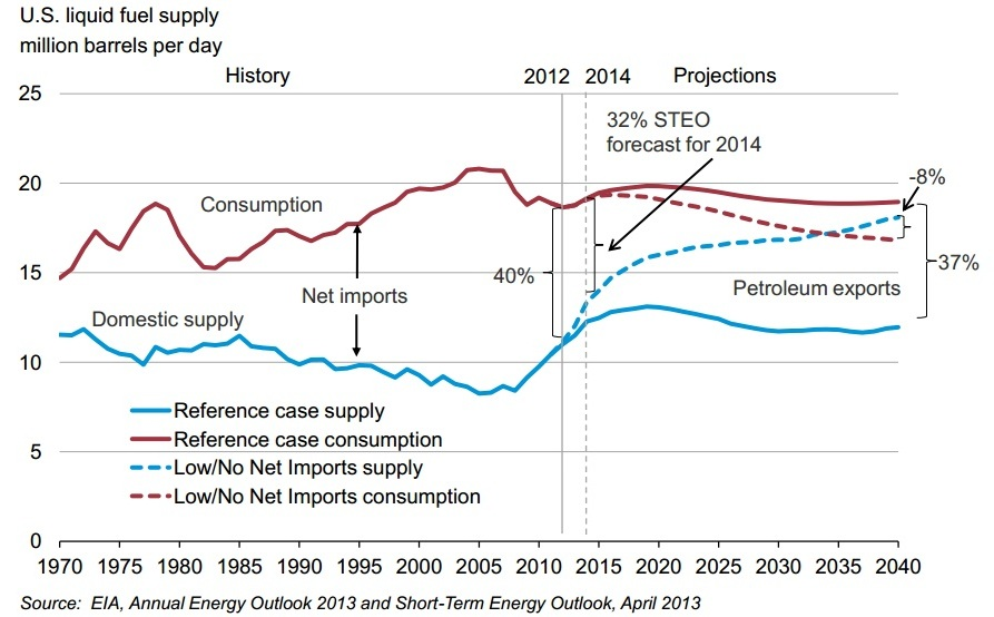 US Energy Dependence