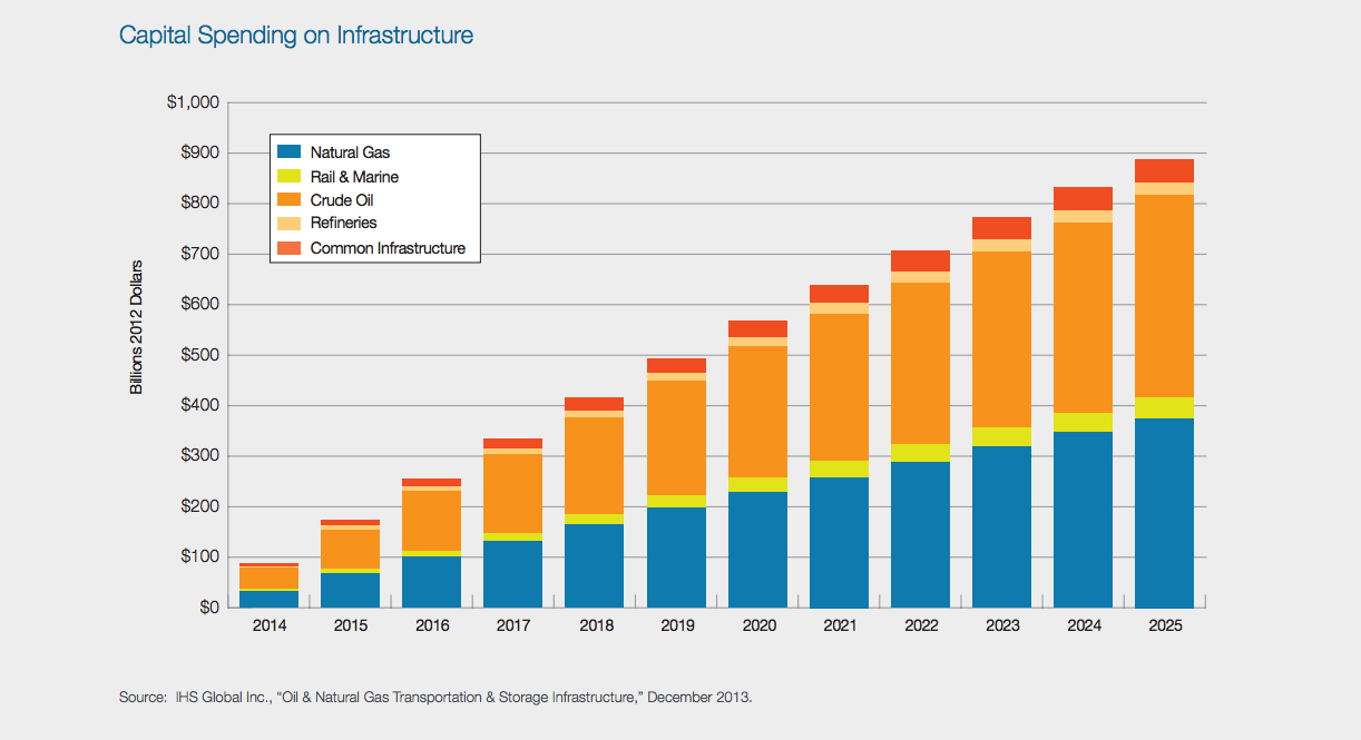 How Natural Gas Is Used Today
