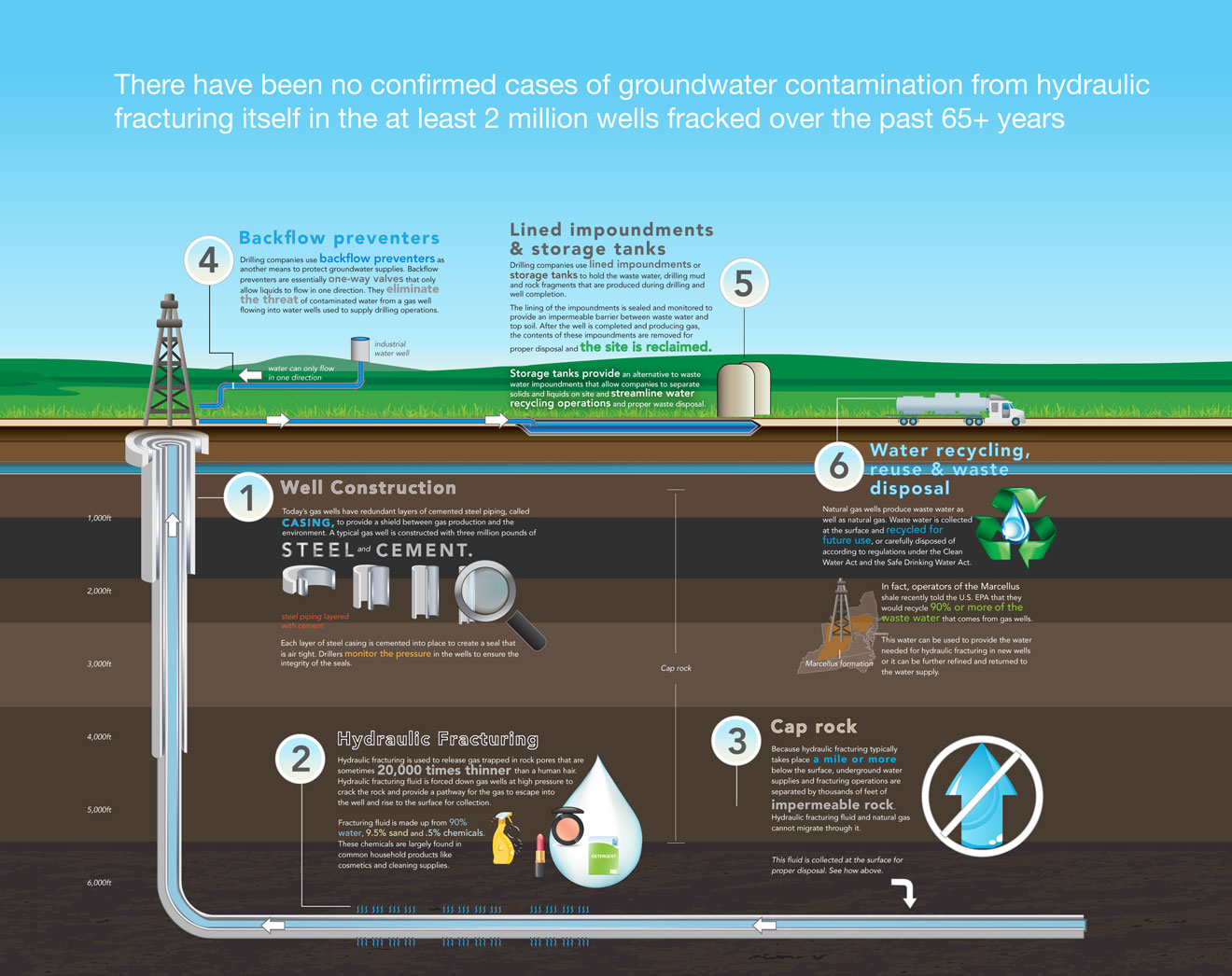 Natural Gas Pipeline Water Contamination