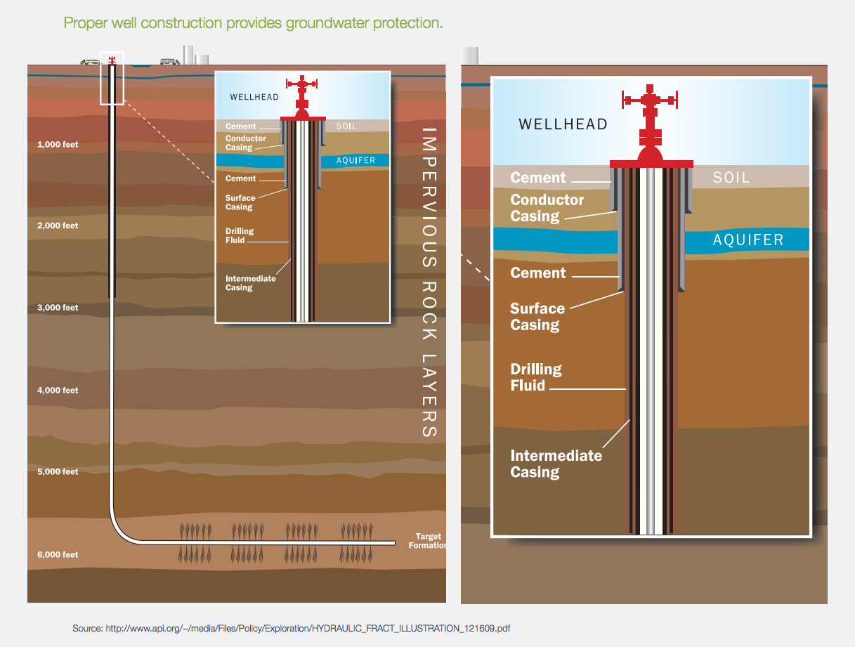 Api Oil And Natural Gas