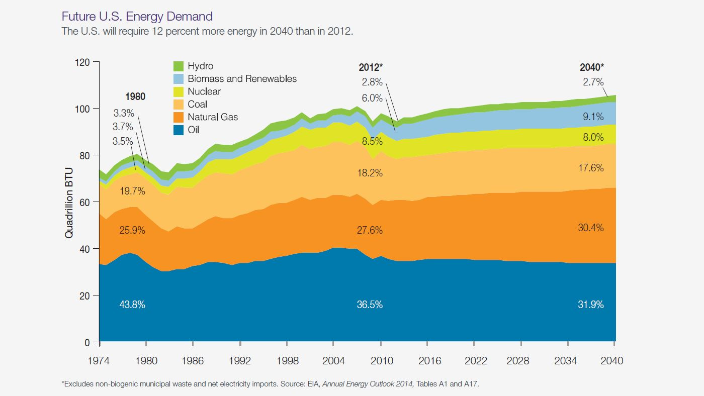 Chart: future energy demand