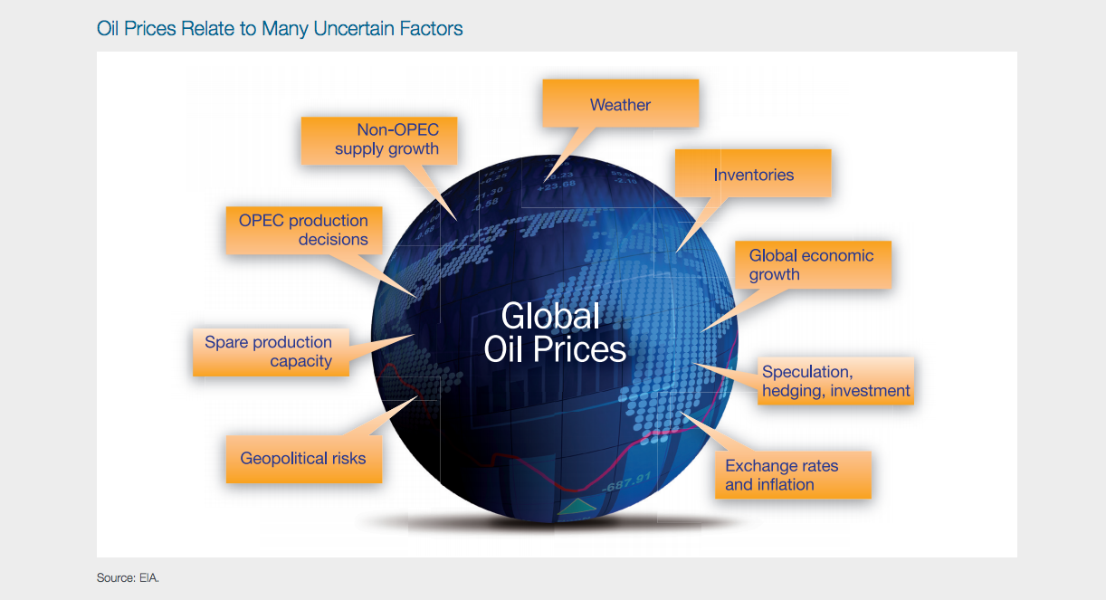 fossil fuel dependency and americans essay How oil prices affect the price of food  americans, who, on average  • the end of the fossil fuel era should also be reflected in changes in dietary and.