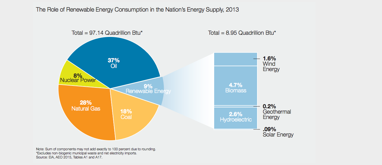 Who are the biggest energy consumers in the United States?