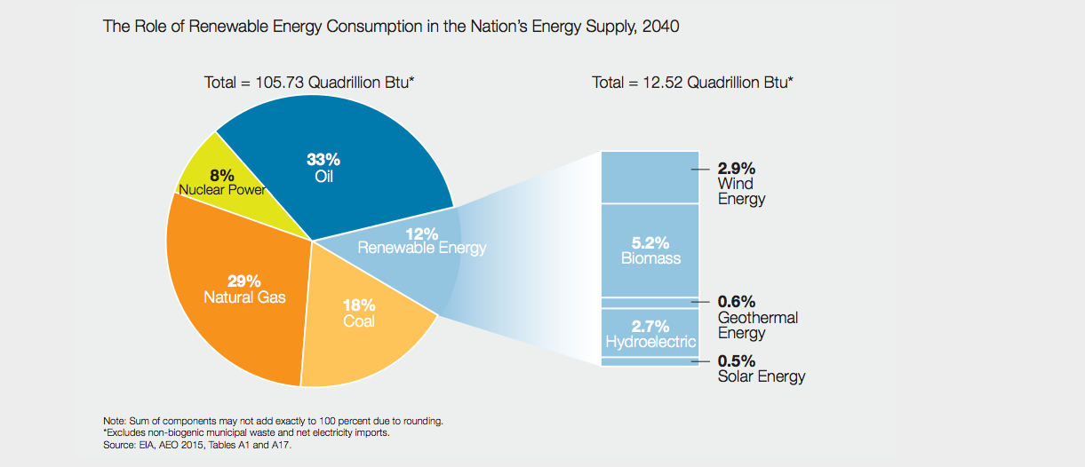Natural Gas Supply And Demand Forecast
