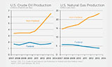 Federal vs non-federal Oil and Gas Production