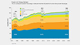 Future U.S. Energy Demand