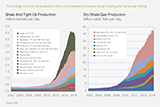 Oil and gas production from hydraulic fracturing charts