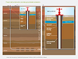 hydraulic fracturing well construction