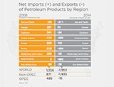 Net Imports and Exports of Petroleum Products by Region