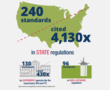 Standards Cited in State Regulations