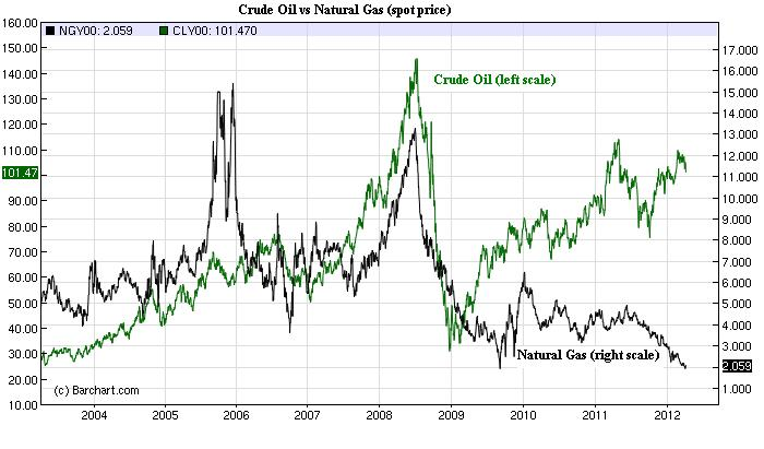 Crude and Natural Gas