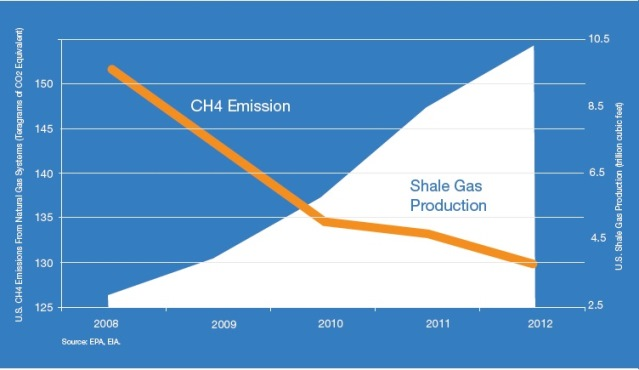 API The Facts On Methane And Fracking
