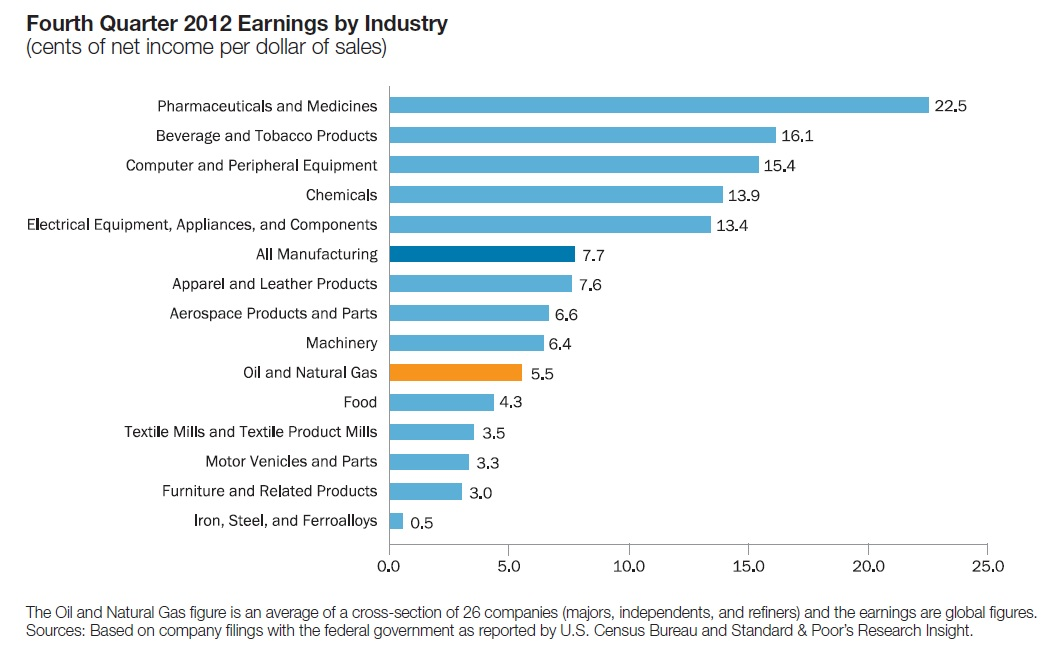 2012 Fourth Quarter Earnings by Industry