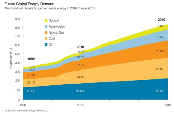 the expanding demand for energy and other The outlook for energy is exxonmobil's view of energy demand and supply through 2040 such policies are likely to help manage the risks of climate change while also enabling societies to pursue other high-priority goals - including clean air and water, access to reliable, affordable energy and.