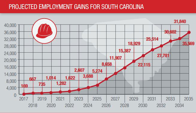 SC Projected Employment Gains