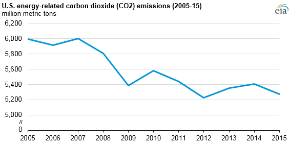 US energy carbon emissions reductions