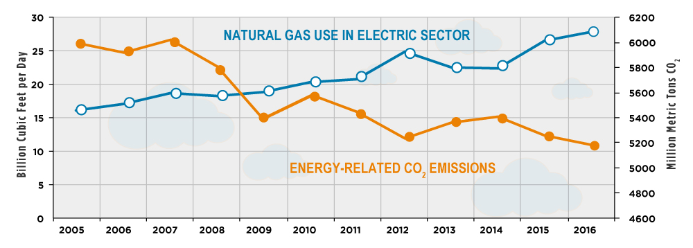 electric sector natural gas emissions reduction