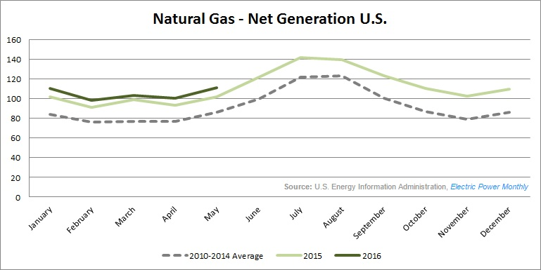 US natural gas electric generation