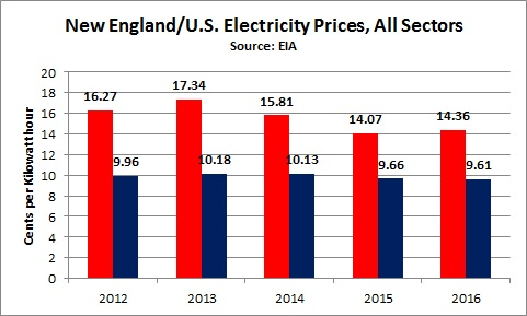electricity_prices