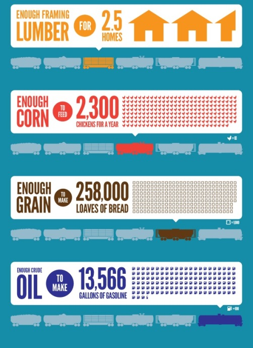 What Fits inside one freight car infographic