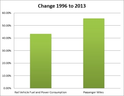 Rail fuel used and passenger miles chart