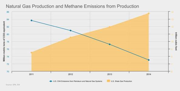 API natural gas output and methane from output
