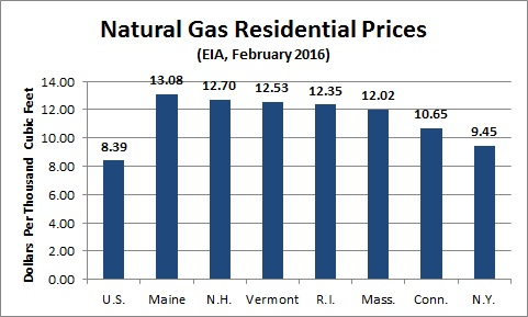 Higher Natural Gas Costs For The Region Are Elevated In Heating Months Like February Mostly Because There S Insufficient Pipeline Infrastructure To Meet
