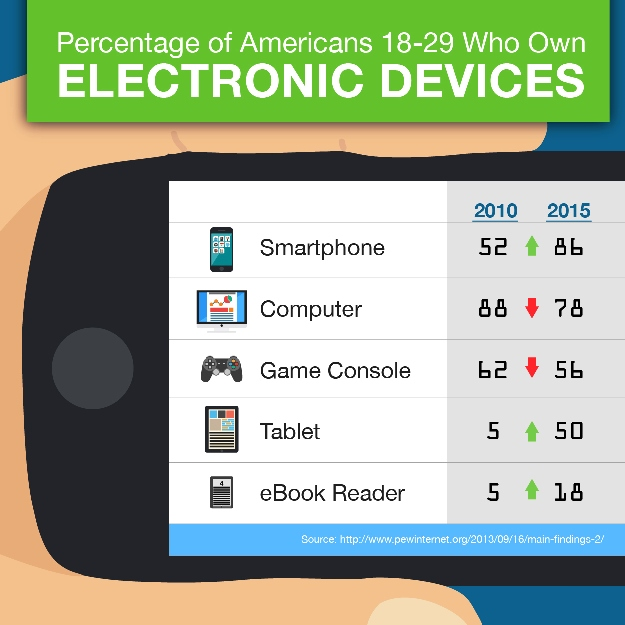 percentage of millenials who own electronic devices: infographic