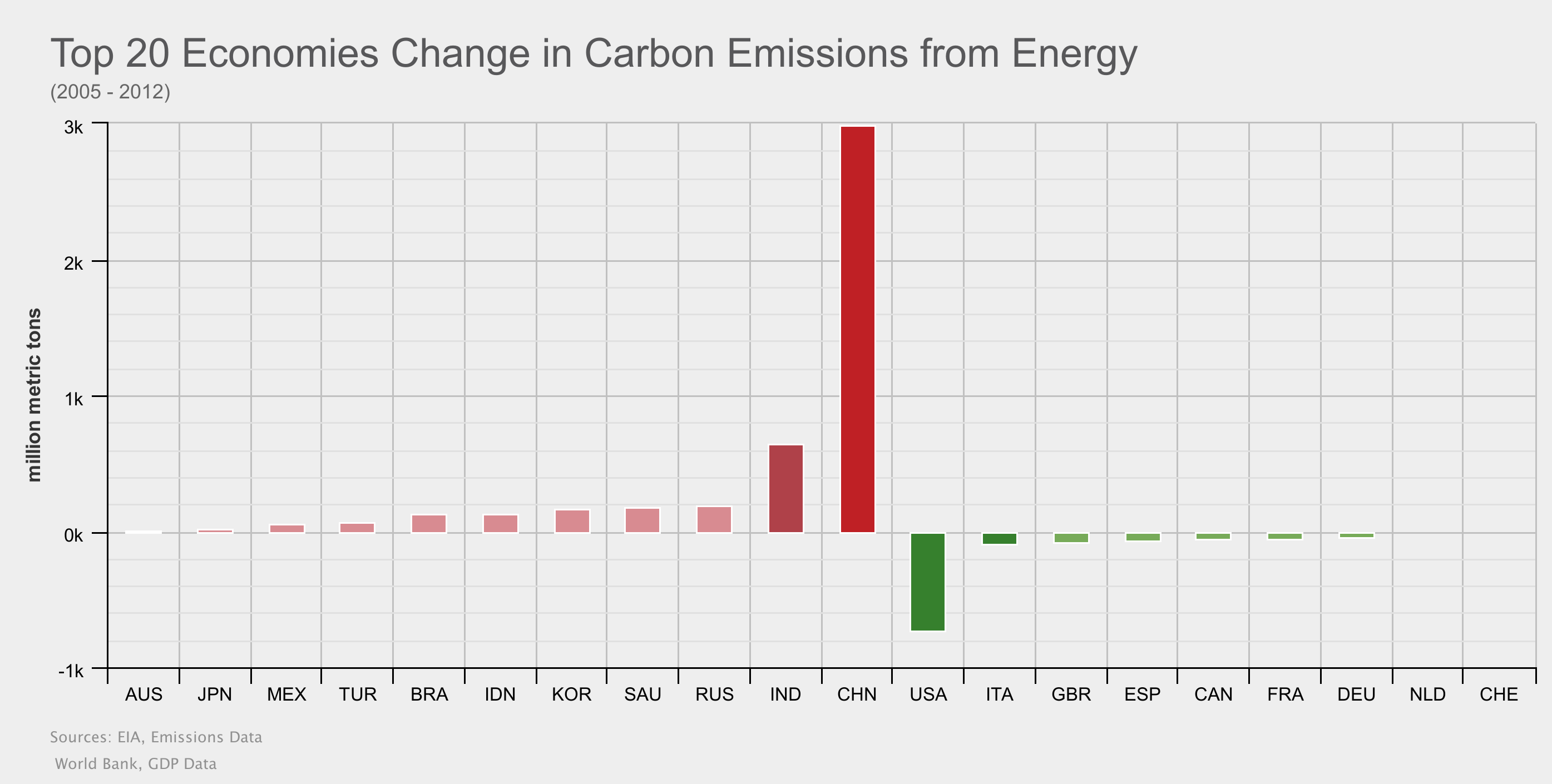 Top 20 Economies Change Carbon Emissions From Energy 2005-2012