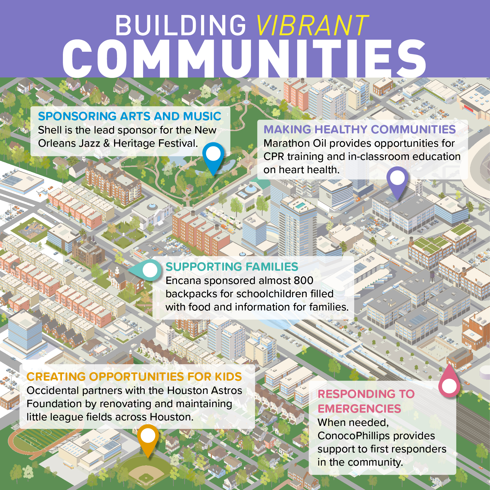 oil and gas in communities