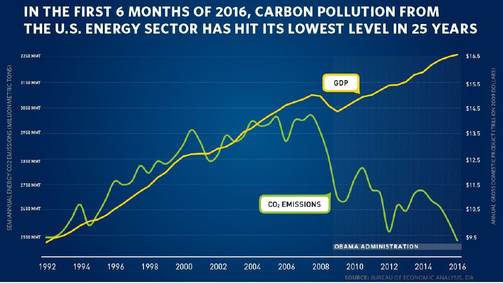 2016 - carbon pollution from U.S. energy sector is lowest in 25 years
