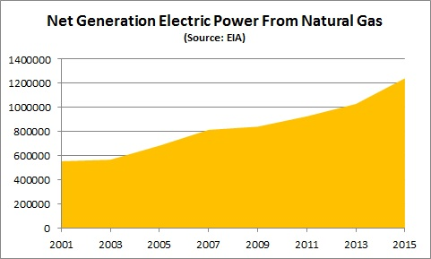 EIA net generation electric power from NG: Chart