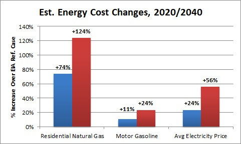 estimated_energy_costs_changes
