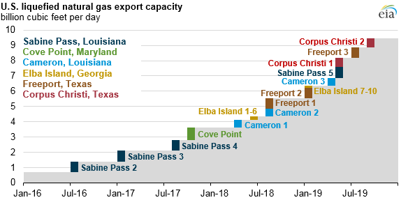 lng_export_projection