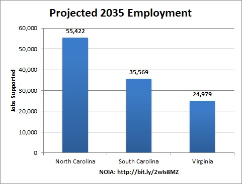 projected_jobs_nc_va_sc