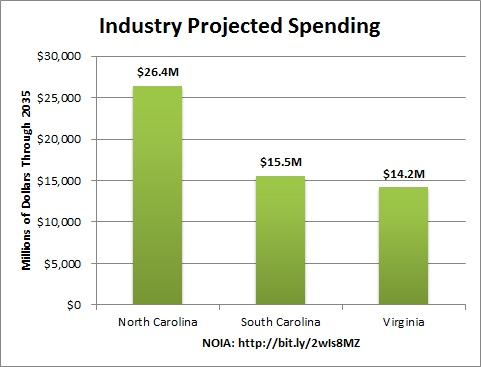 projected_offshore_spending