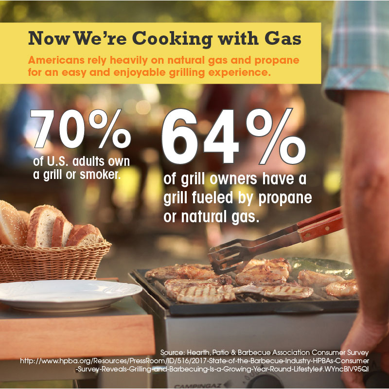 Pennsylvania Cooking With Gas Shareable