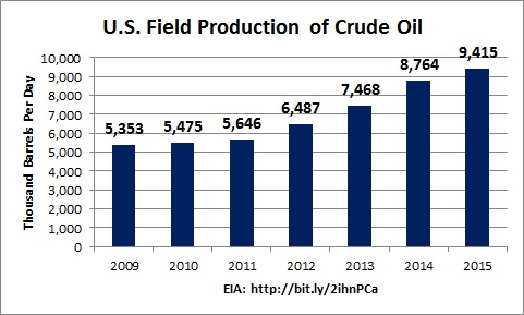 oil_production
