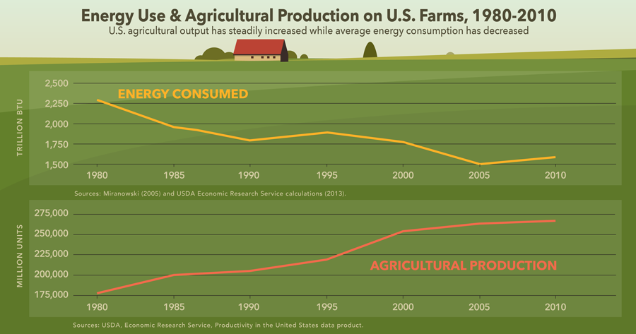 energy use on farms infographic