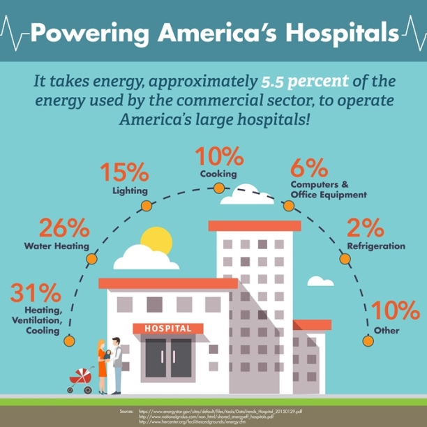 energy use in hospitals infographic