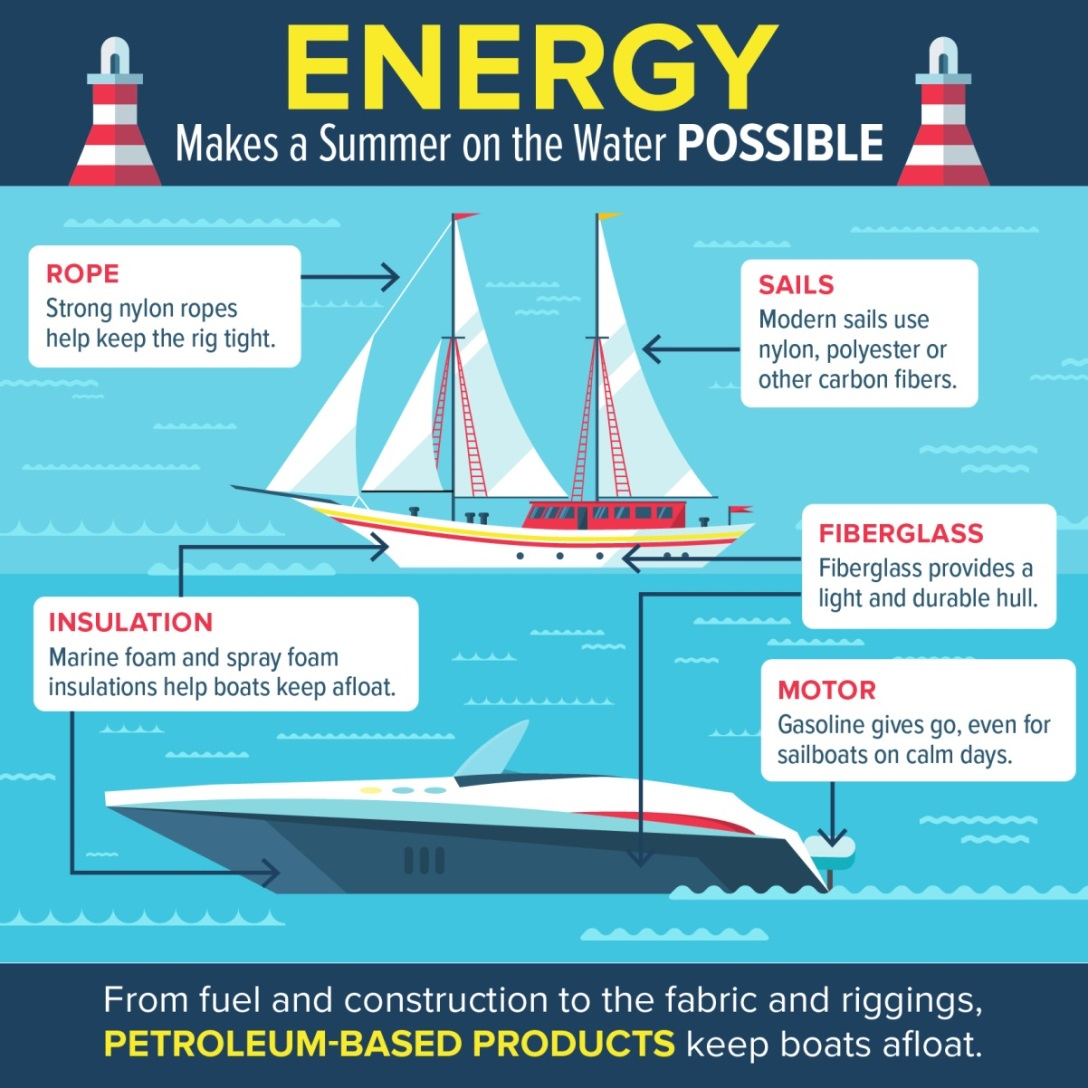 Shareable: Energy Makes Summer on the Water Possible
